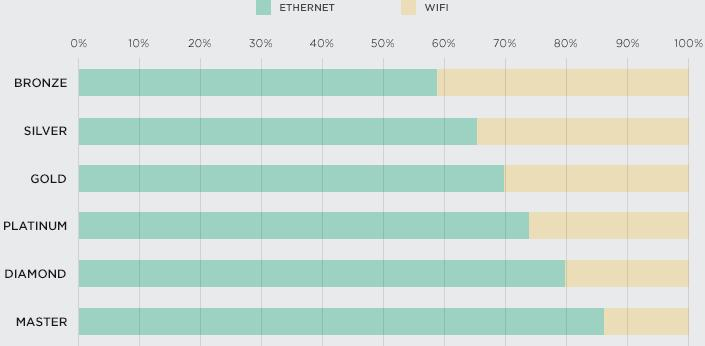 Ethernet vs  WiFi: Ping, Packets, & Playing Better | League
