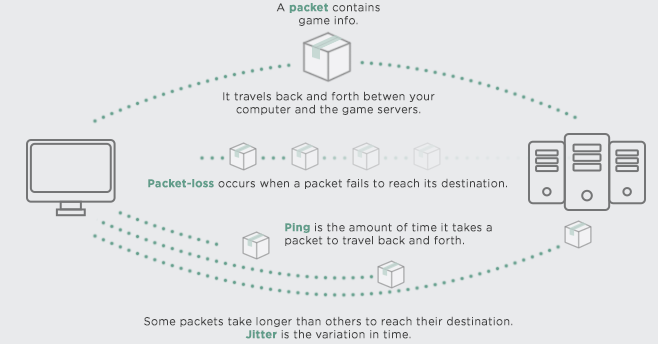 Ethernet vs  WiFi: Ping, Packets, & Playing Better | League of Legends