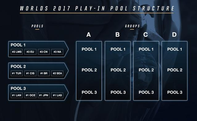 Worlds 2017: A Procedural Guide to the Group Draw   League