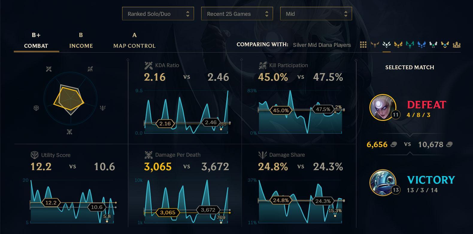 skør pris 100% top kvalitet mode League of Stats | League of Legends