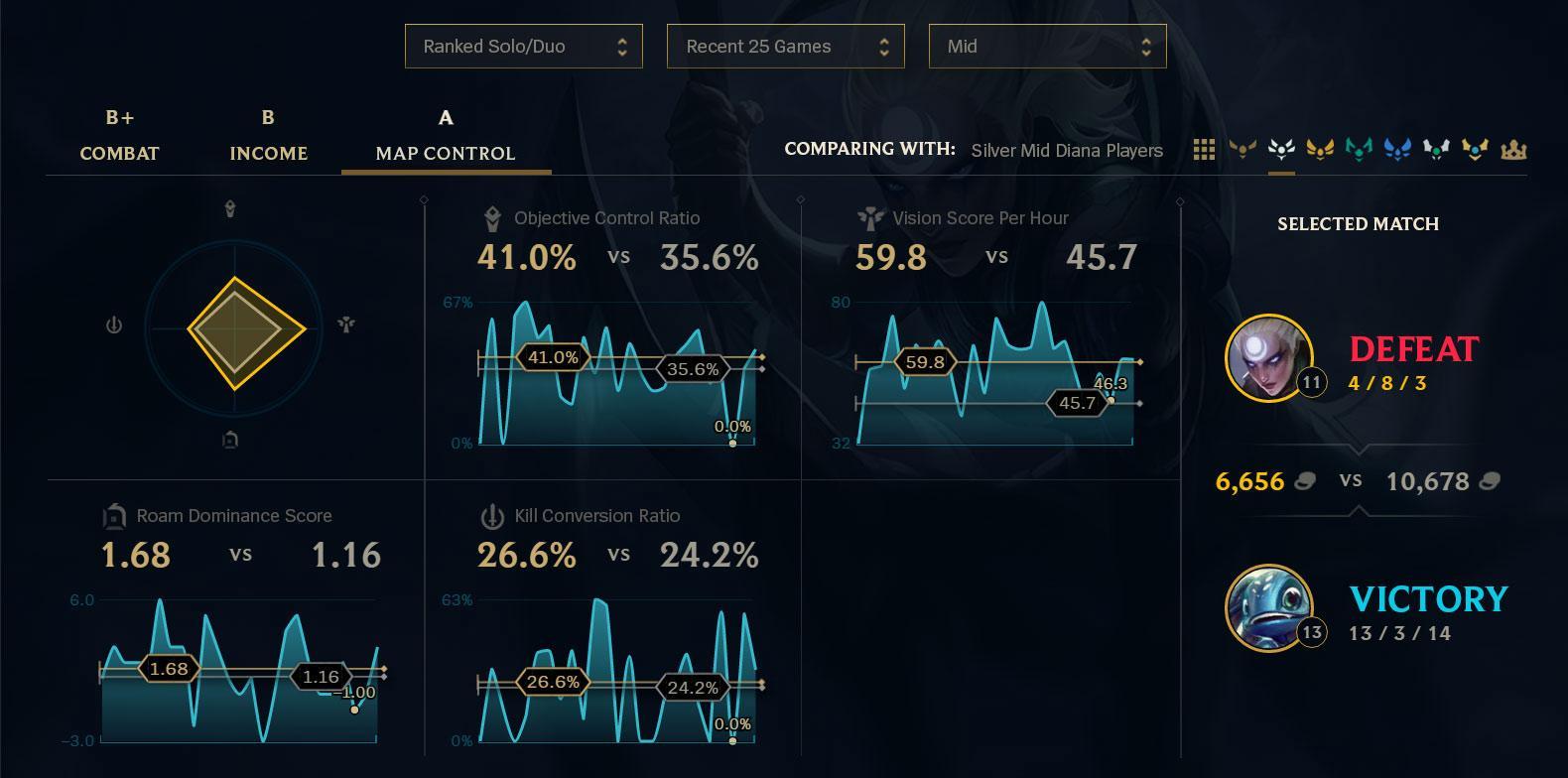 League of Stats | League of Legends