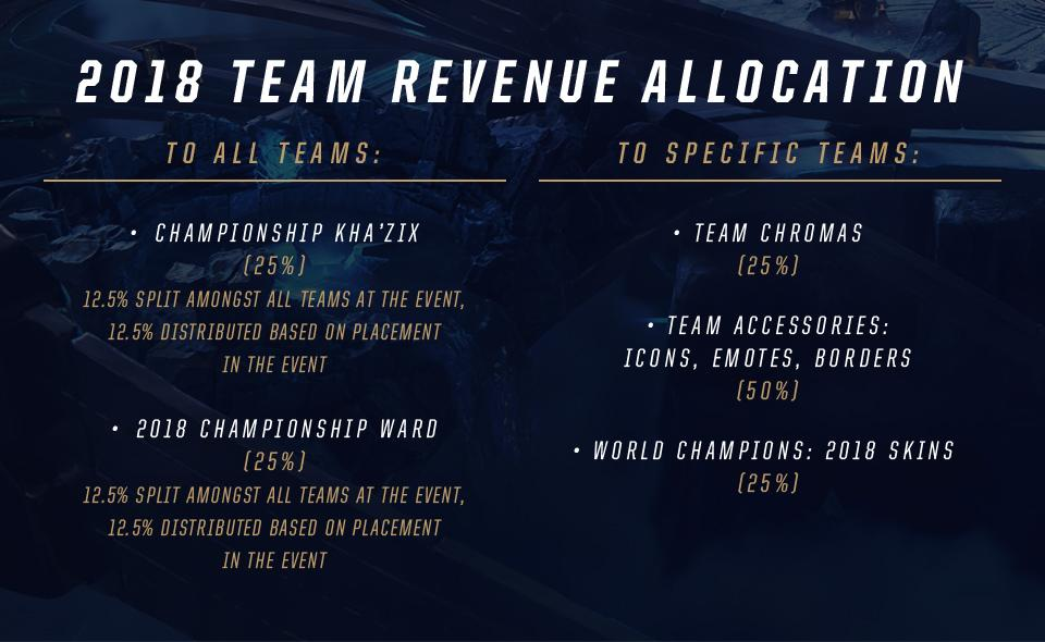 Who Make It To The Event Teams That Win World Championship Will Continue Be Recognized With Custom Skins From Which They Receive A Portion