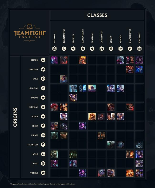 champion quick reference - The Ultimate TFT Release Guide & Resources